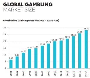 Global Gambling Market Size