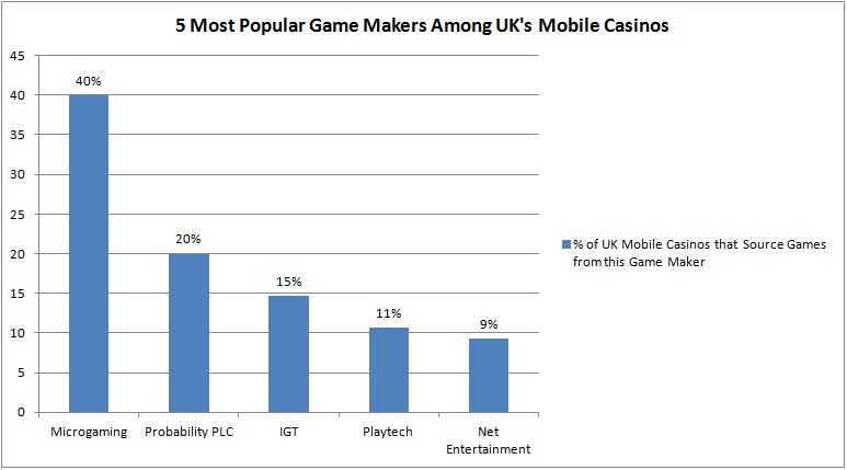 5 Most Populat Game Makers in UK