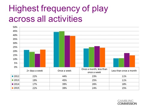 Highest Frequency of Play Across All Activities Graph by Gambling Commission