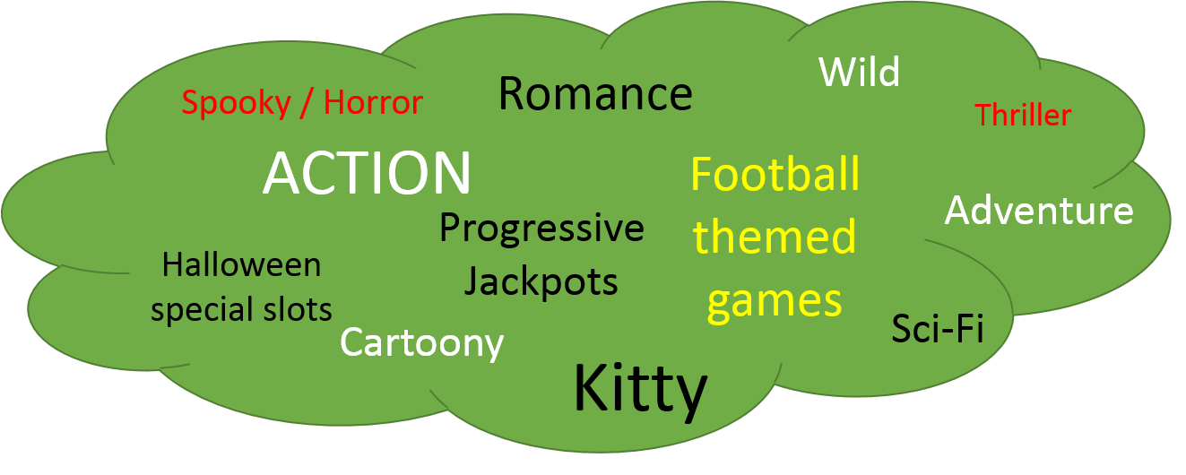 Mock-up Tag Structure for Future Theme-based Classification of Slots