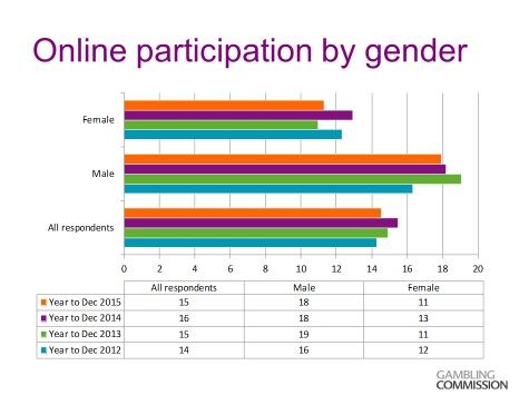 Online Participation By Gender Graph by Gambling Commission